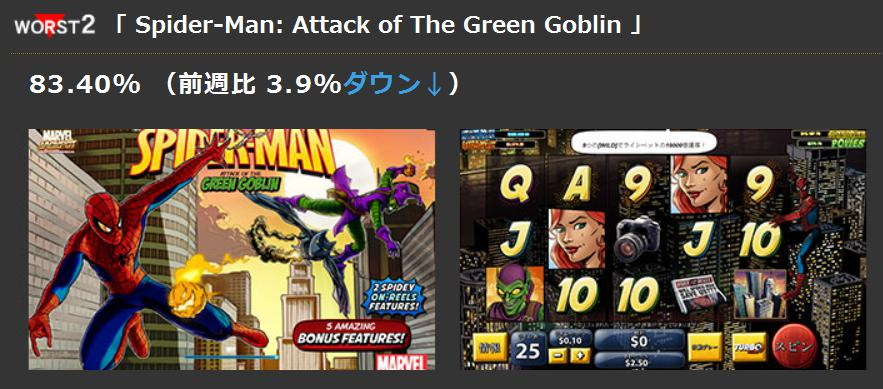 worst2「 Spider-Man: Attack of The Green Goblin 」